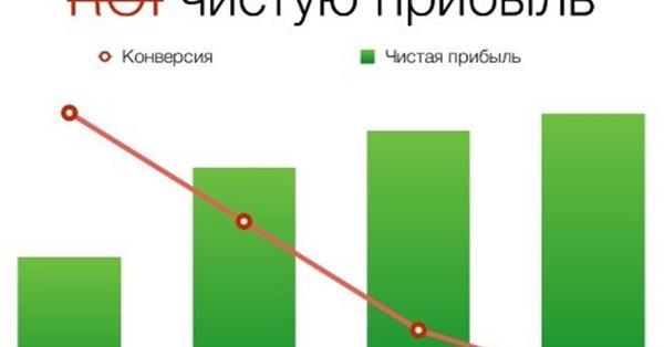 Роман Рыбальченко: «Веб-аналитика для растущих стартапов»