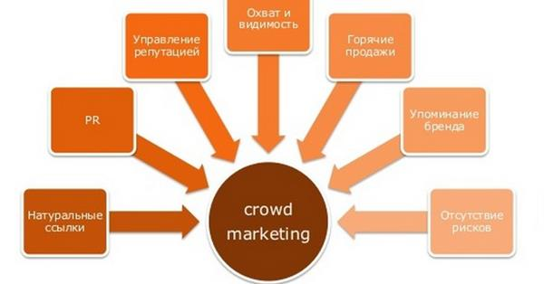 Виталий Кравченко: «Строить прогнозирование в крауд-маркетинге нужно на основании худших результатов»