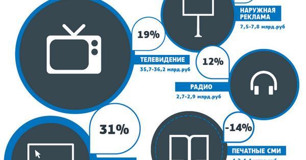 АКАР: Объем рынка интернет-рекламы за I квартал 2016 года вырос на 31%