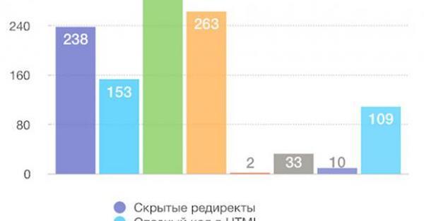 Около 2% наиболее часто посещаемых сайтов рунета могут угрожать безопасности пользователей