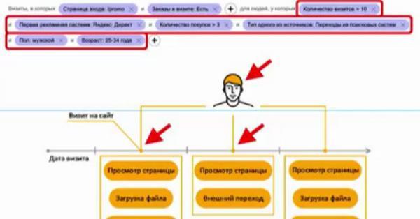 Яндекс.Метрика готовится к запуску обновленной сегментации