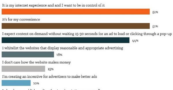 Более половины интернет-пользователей считает, что имеет право блокировать рекламу