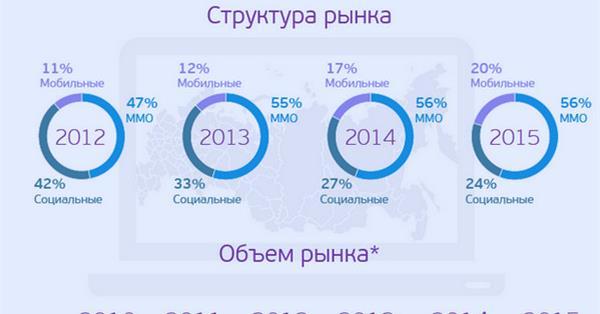 Сегмент мобильных игр в 2015 году вырос на 20%, достигнув 10,6 млрд руб.