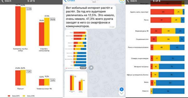Яндекс создал Telegram-бота, который знает все про мобильный интернет