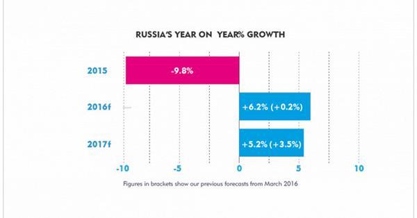 Российский рекламный рынок к концу 2016 года вырастет на 6.2%