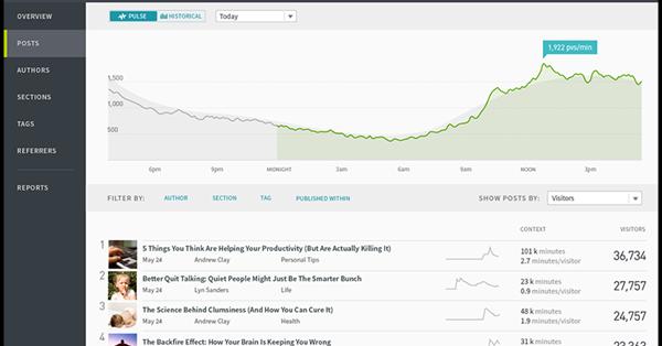 Новый продукт Parse.ly откроет доступ ко всем «сырым» данным