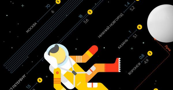 За три месяца пользователи Яндекс.Карт построили 21,8 млн пеших маршрутов