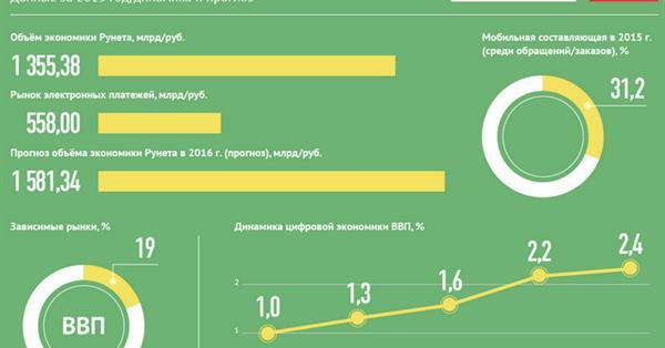 Объем экономики рунета в 2015 г. составил 1,35 трлн рублей