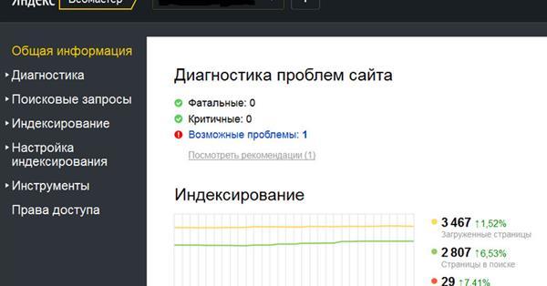 В Яндекс.Вебмастере появилось графическое представление данных о внешних ссылках