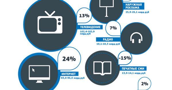 За девять месяцев 2016 года рекламодатели потратили в рунете около 90 млрд рублей