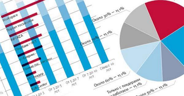 Отношение веб-студий к участию в тендерах - Исследование