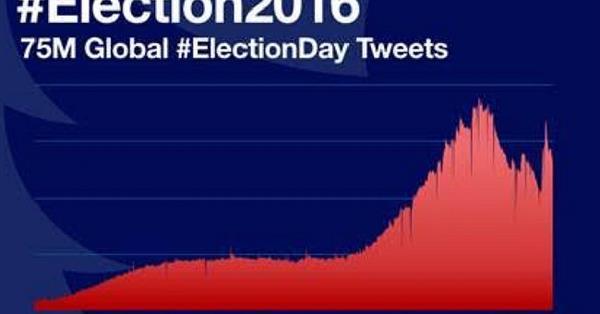 Выборы в США поставили новый рекорд в Twitter