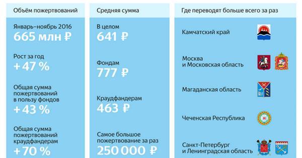 Яндекс.Деньги: за год россияне пожертвовали более 660 млн рублей