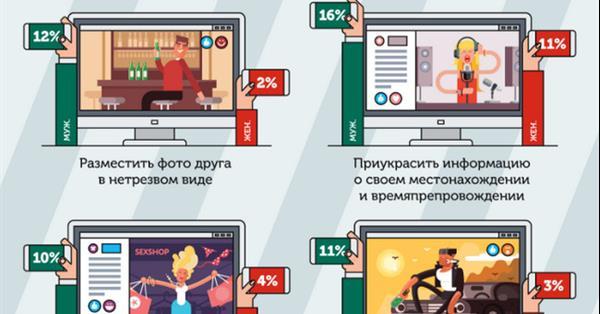 39% россиян используют соцсети, чтобы выставить себя напоказ