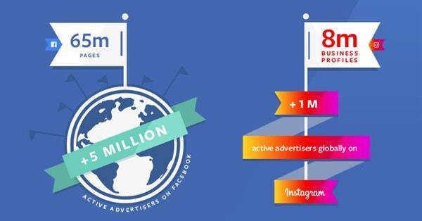 Число активных рекламодателей Facebook превысило 5 млн