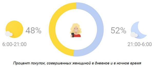 52% женщин покупают одежду онлайн в ночное время - Исследование