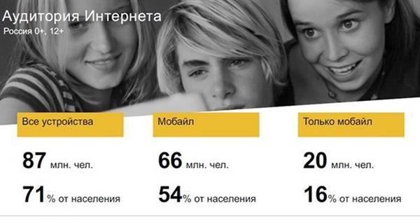 Российская интернет-аудитория за полгода выросла на 2%