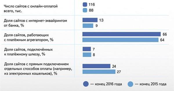 Более 66% сайтов рунета принимают онлайн-оплату через платежные агрегаторы