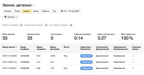 К Яндекс.Метрике подключились пять новых колл-трекеров