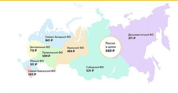 В среднем россияне тратят в соцсетях 660 рублей за один раз