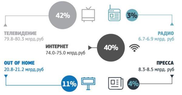 АКАР: За первое полугодие рекламодатели потратили в рунете 74-75 млрд рублей