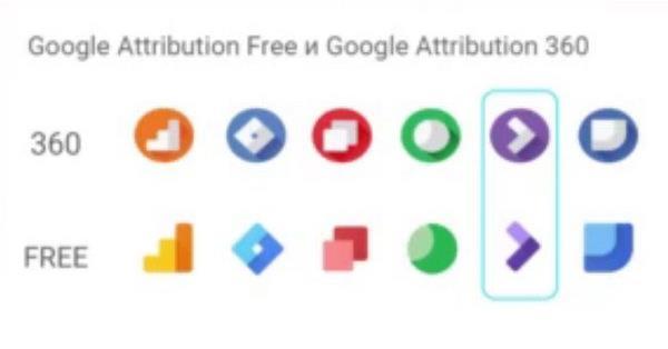 Google начинает бета-тестирование Google Attribution в России