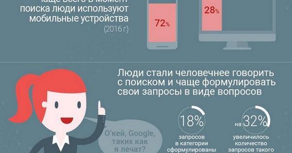 Google исследовал запросы российских пользователей, связанные с болью