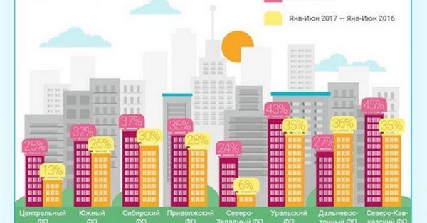 Google: Интерес россиян к покупке недвижимости в первом полугодии вырос на 21%
