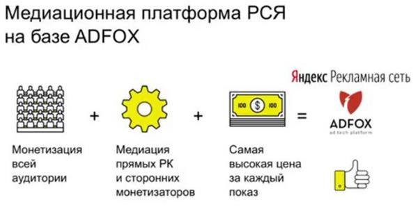 Рекламная сеть Яндекса запускает медиационную платформу на базе ADFOX