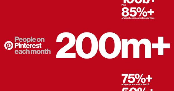 Месячная аудитория Pinterest превысила 200 млн человек
