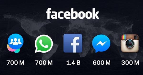 Совокупная аудитория сервисов Facebook догоняет крупнейшие площадки рунета