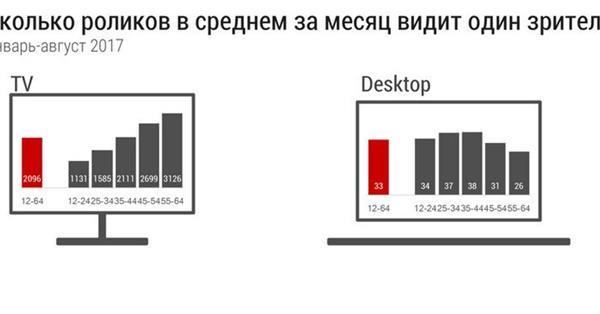 Интернет-пользователи в месяц видят в 64 раза меньше видеорекламы, чем телезрители