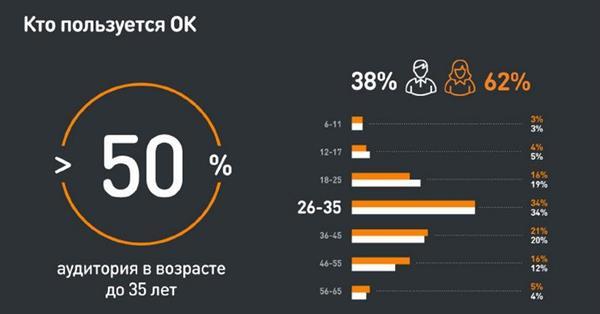 Посещаемость Одноклассников достигла 71 млн пользователей в месяц