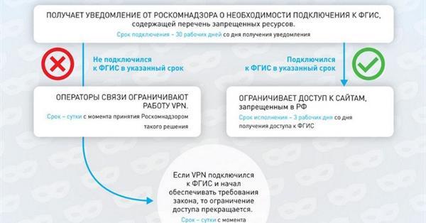 Роскомнадзор завершил тестирование системы взаимодействия с владельцами VPN-сервисов и анонимайзеров