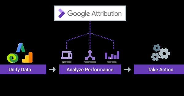 Google расширяет тестирование Google Attribution