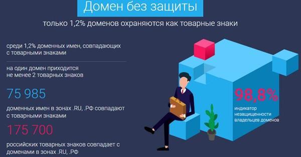 Менее 2% доменных имен рунета защищены товарными знаками