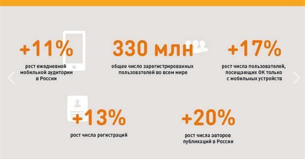 Одноклассники поделились статистикой за 2017 год
