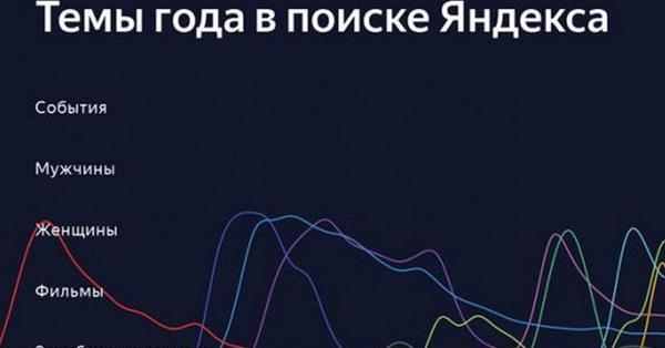 Главные темы года в поиске Яндекса