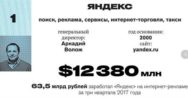 Яндекс возглавил рейтинг самых дорогих компаний рунета по версии Forbes