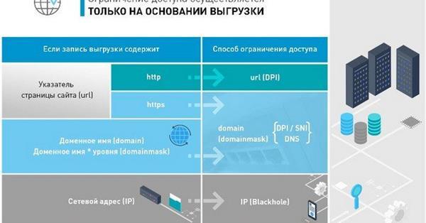 Утверждены требования к операторам по ограничению доступа к интернет-ресурсам