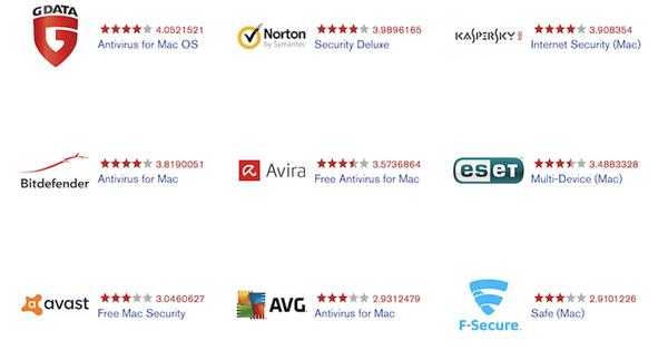 Роскачество составило рейтинг лучшего антивирусного ПО для Mac OS