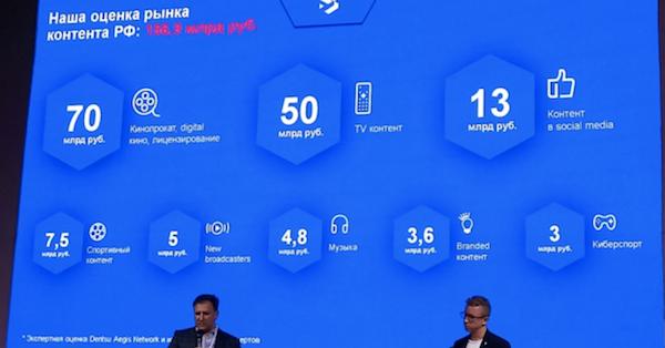 В 2017 году рынок контента в России достиг 157 млрд рублей