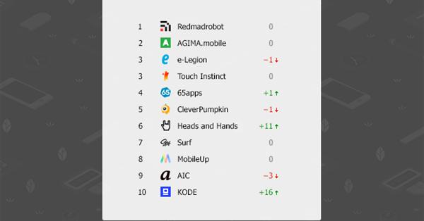 Рейтинг лучших разработчиков мобильных приложений 2018