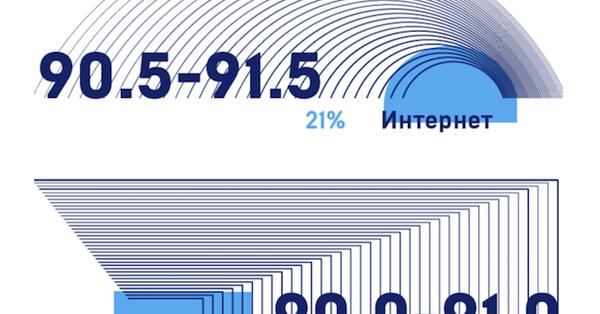 АКАР: Интернет впервые стал лидером по объему рекламы в России