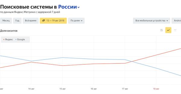 Доля Яндекса на Android-устройствах впервые превысила показатель Google