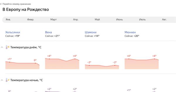 На Яндекс.Погоде появились таблицы сравнения климата в разных городах