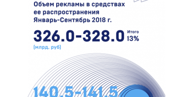 АКАР: Объем рынка интернет-рекламы вырос на 22% за последние 9 месяцев