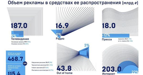 АКАР: Российский рекламный рынок в2018 году вырос на12%
