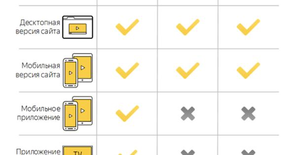 РСЯ: Как заработать на размещении видеорекламы, если на площадке нет видео?