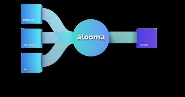 Google покупает стартап Alooma для усиления облачного бизнеса